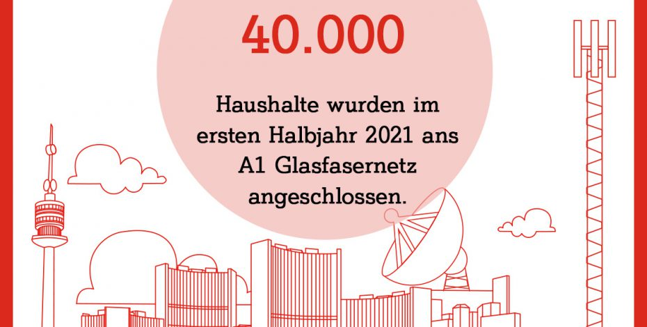 40.000 Haushalte wurden im zweiten Halbjahr 2021 ans A1 Glasfaserinternet angeschlossen