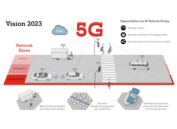 5G Network Slicing 5G Verkehr Automotive 5G Use Case